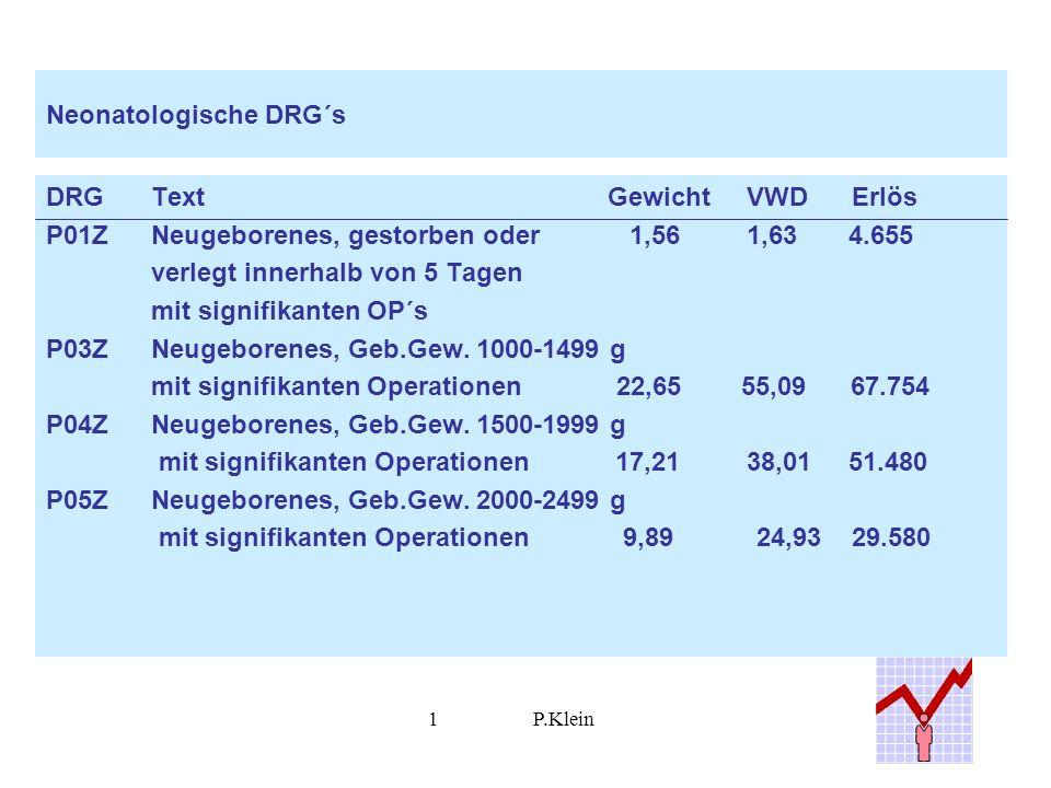1P.Klein Neonatologische DRG´s DRGText Gewicht VWD Erlös P01ZNeugeborenes, gestorben oder 1,56 1,63 4.655 verlegt innerhalb von 5 Tagen mit signifikanten OP´s P03ZNeugeborenes, Geb.Gew.