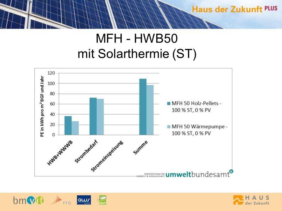 MFH - HWB50 mit Solarthermie (ST)