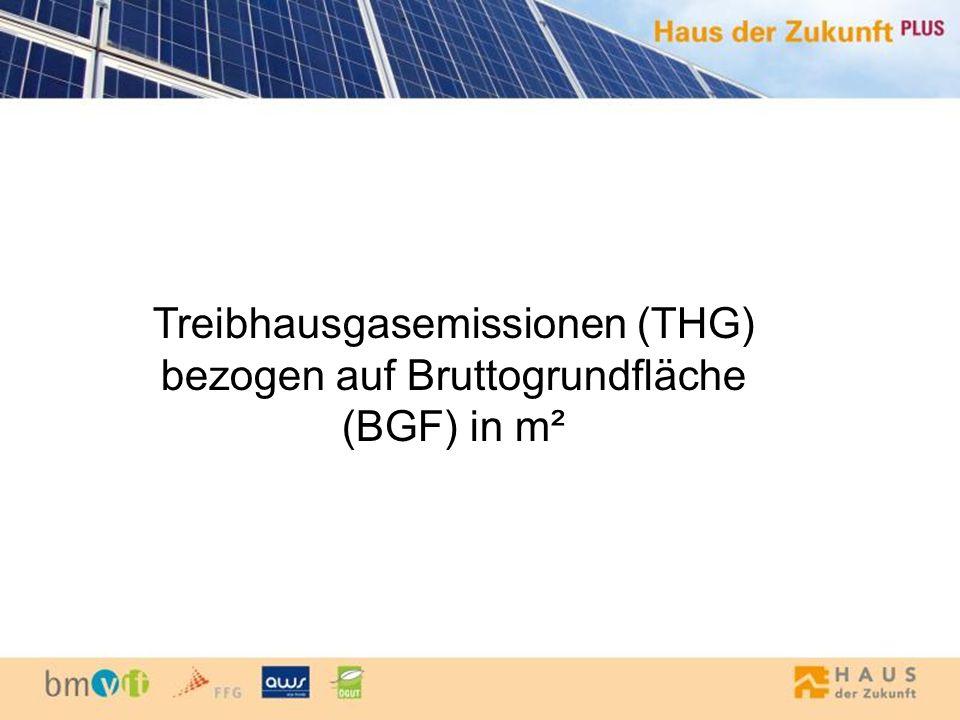 Treibhausgasemissionen (THG) bezogen auf Bruttogrundfläche (BGF) in m²