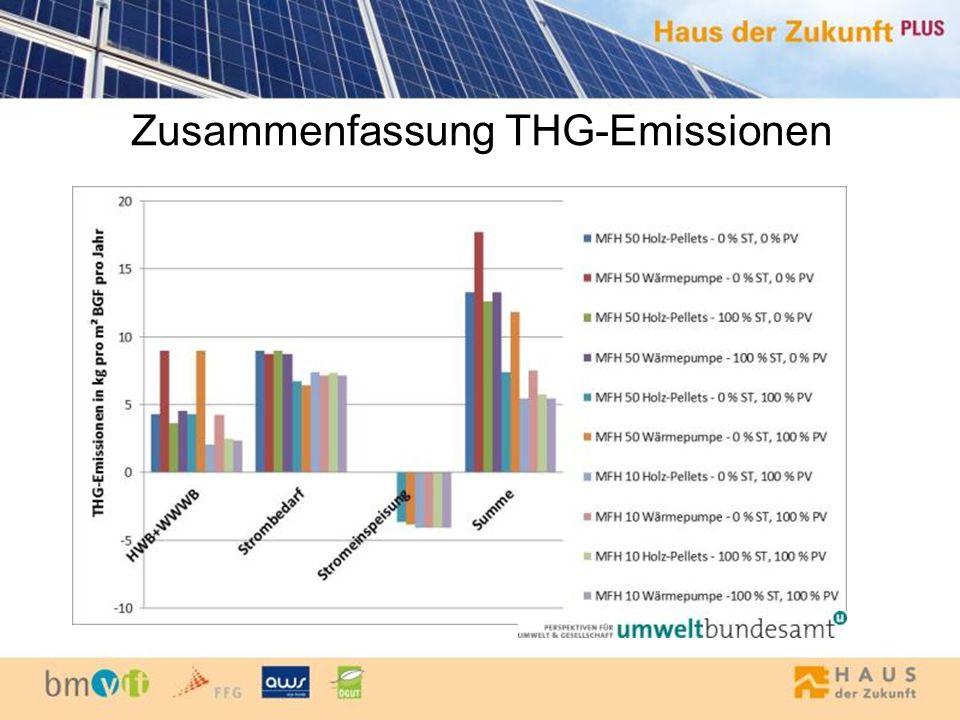 Zusammenfassung THG-Emissionen