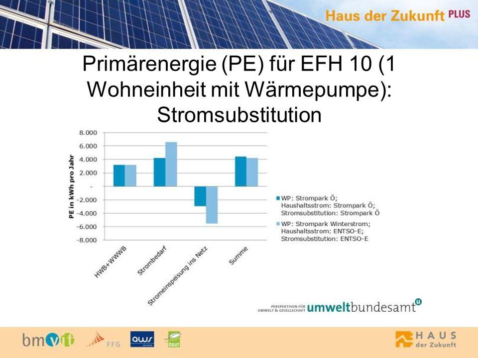 Primärenergie (PE) für EFH 10 (1 Wohneinheit mit Wärmepumpe): Stromsubstitution