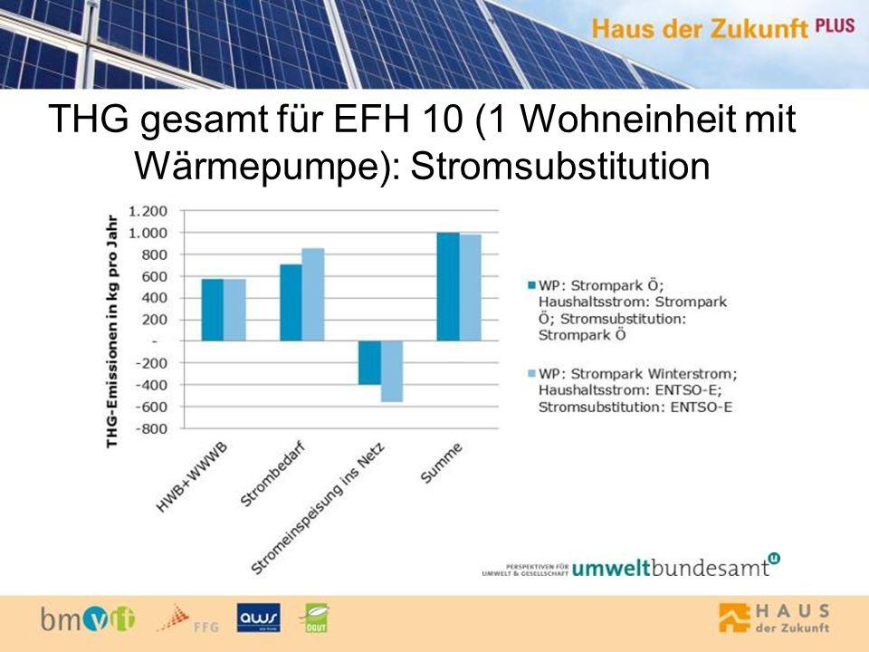 THG gesamt für EFH 10 (1 Wohneinheit mit Wärmepumpe): Stromsubstitution