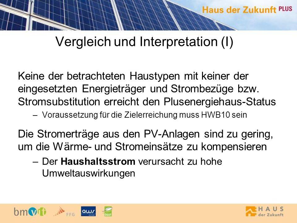 Vergleich und Interpretation (I) Keine der betrachteten Haustypen mit keiner der eingesetzten Energieträger und Strombezüge bzw. Stromsubstitution err
