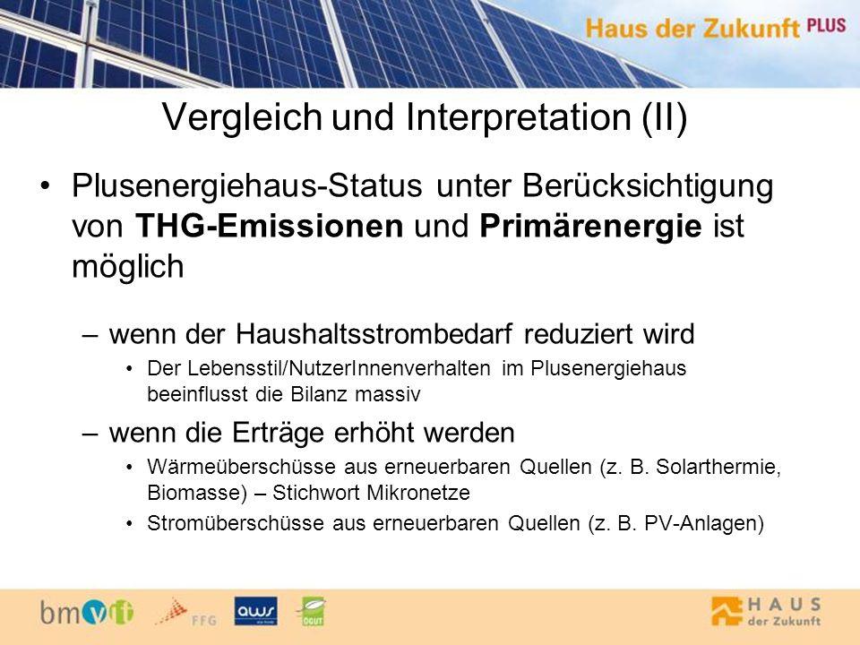 Vergleich und Interpretation (II) Plusenergiehaus-Status unter Berücksichtigung von THG-Emissionen und Primärenergie ist möglich –wenn der Haushaltsst