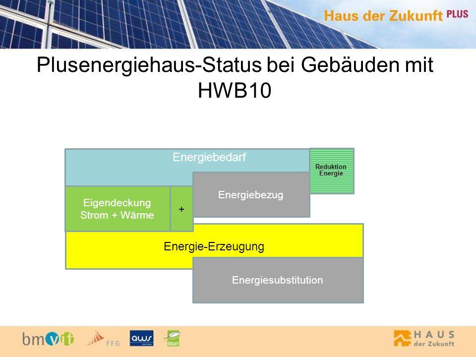 Plusenergiehaus-Status bei Gebäuden mit HWB10 Energiebedarf Energiebezug Energie-Erzeugung Energiesubstitution Eigendeckung Strom + Wärme Reduktion En