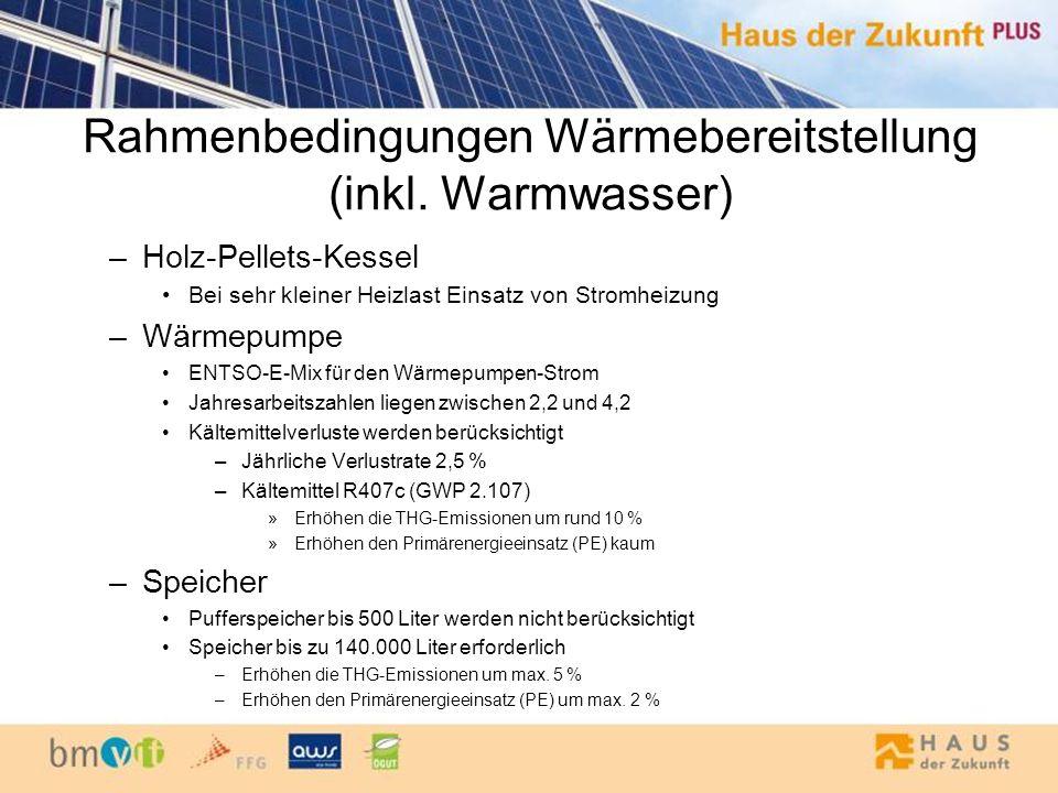 Rahmenbedingungen Haushaltsstrom Haushaltsstrombedarf –Pumpenergie –Kesselstrom –Haushaltsstrom –Lüftungsaufwand im Passivhaus Strombereitstellung –PV-Anlage 1.200 kWh/m² Sonneneinstrahlung = guter Standort –Fremdstrom ENTSO-E-Mix 2020