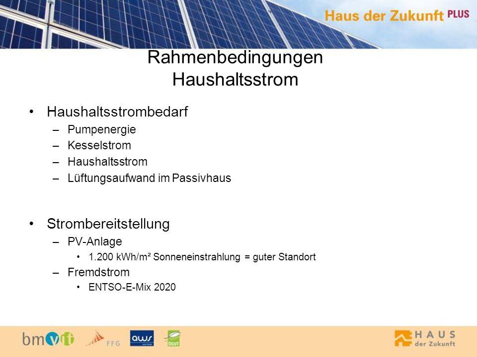 Rahmenbedingungen Haushaltsstrom Haushaltsstrombedarf –Pumpenergie –Kesselstrom –Haushaltsstrom –Lüftungsaufwand im Passivhaus Strombereitstellung –PV