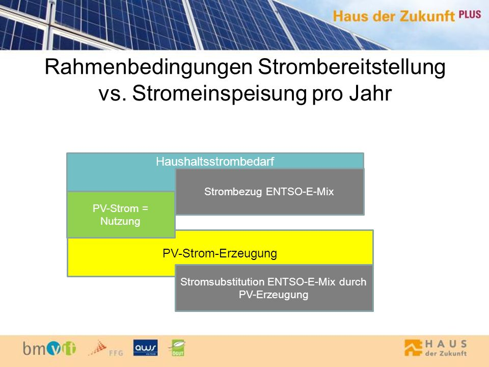 Rahmenbedingungen Strombereitstellung vs. Stromeinspeisung pro Jahr Haushaltsstrombedarf Strombezug ENTSO-E-Mix PV-Strom-Erzeugung Stromsubstitution E