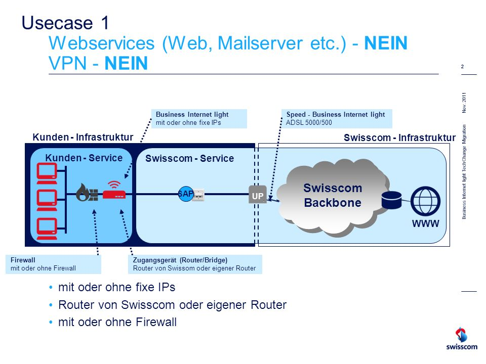 Nov. 2011 2 Business Internet light TechChange Migration 2 Usecase 1 Webservices (Web, Mailserver etc.) - NEIN VPN - NEIN mit oder ohne fixe IPs Route