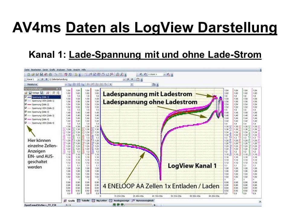 AV4ms Daten als LogView Darstellung Kanal 1: Lade-Spannung ohne Lade-Strom