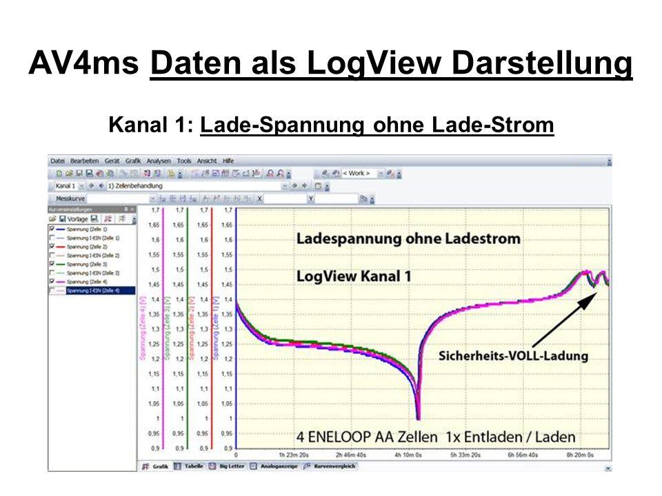 AV4ms Daten als LogView Darstellung Kanal 2: Strom bei LADEN und ENTLADEN