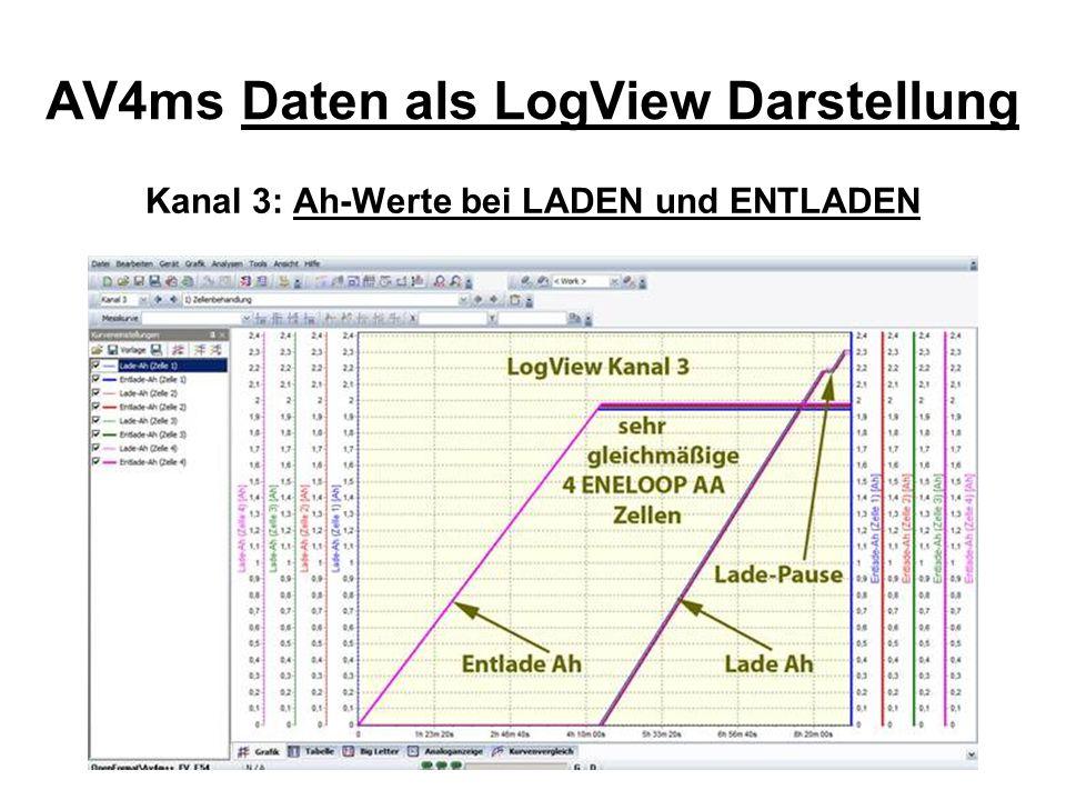 Kanal 3: Ah-Werte bei LADEN und ENTLADEN AV4ms Daten als LogView Darstellung