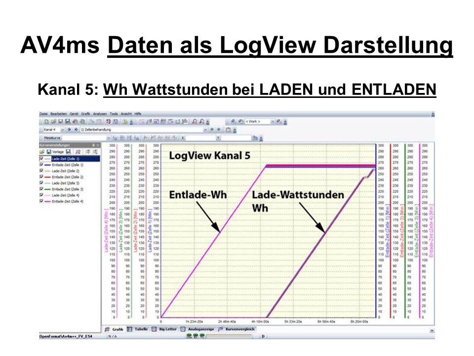 AV4ms Daten als LogView Darstellung Kanal 5: Wh Wattstunden bei LADEN und ENTLADEN