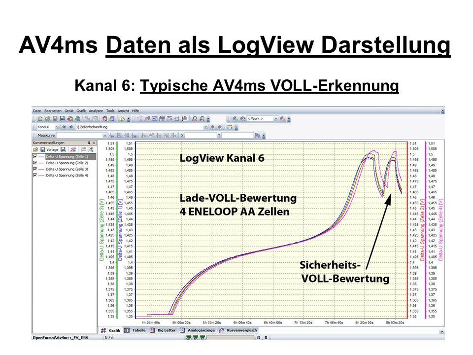 AV4ms Daten als LogView Darstellung Kanal 6: Typische AV4ms VOLL-Erkennung