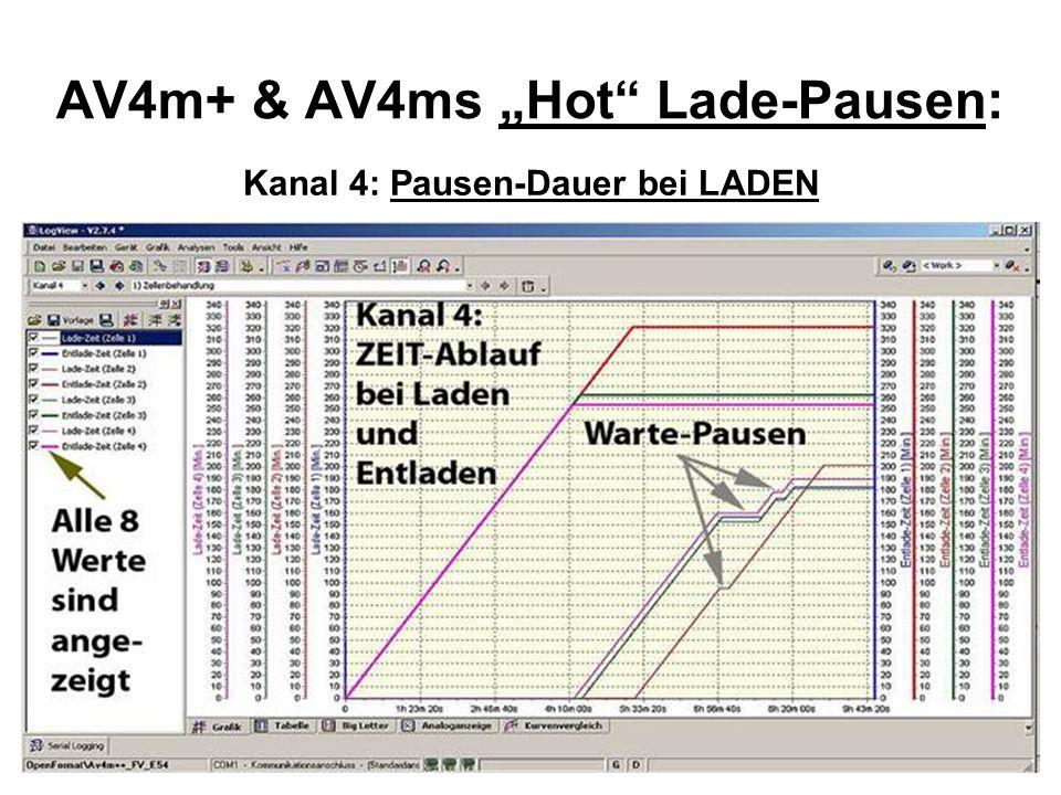 AV4m+ & AV4ms Hot Lade-Pausen: Kanal 4: Pausen-Dauer bei LADEN