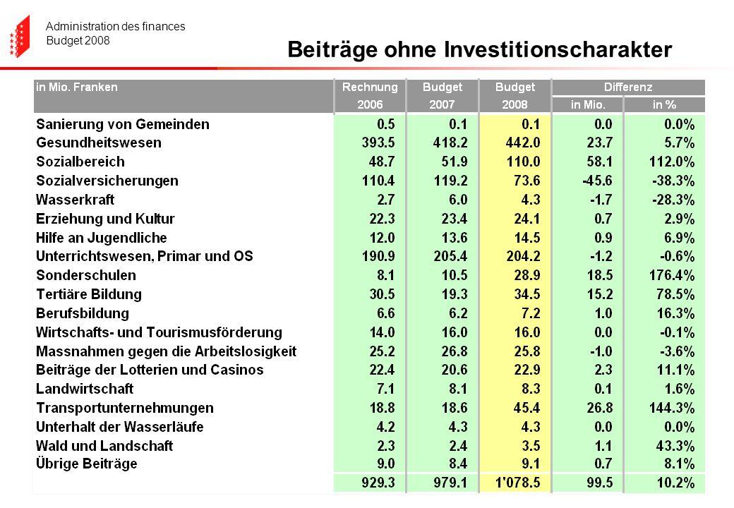 Administration des finances Budget 2008 Beiträge ohne Investitionscharakter