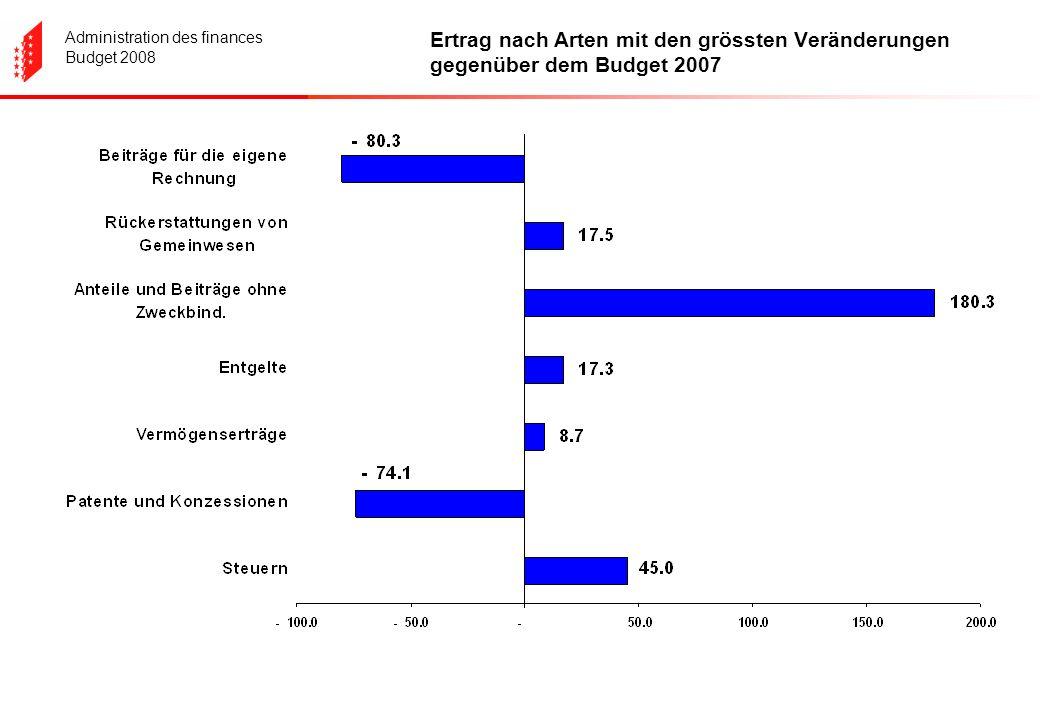 Administration des finances Budget 2008 Ertrag nach Arten mit den grössten Veränderungen gegenüber dem Budget 2007
