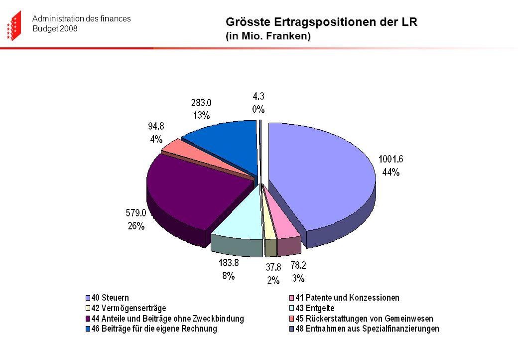 Administration des finances Budget 2008 Grösste Ertragspositionen der LR (in Mio. Franken)