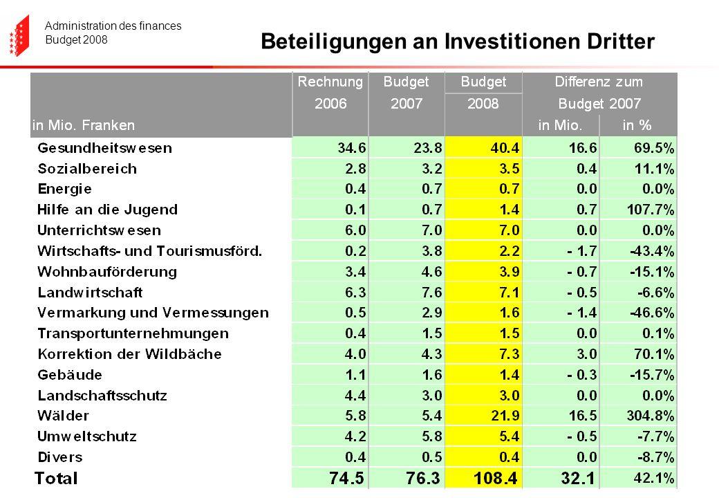 Administration des finances Budget 2008 Beteiligungen an Investitionen Dritter