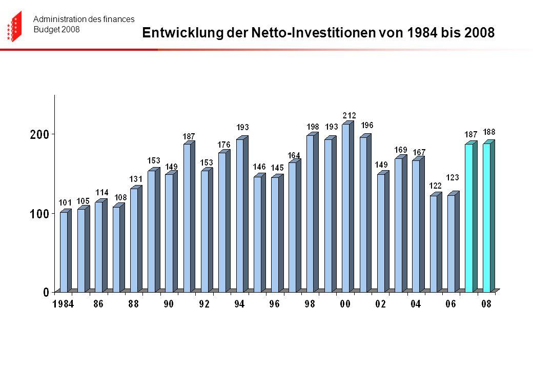 Administration des finances Budget 2008 Entwicklung der Netto-Investitionen von 1984 bis 2008