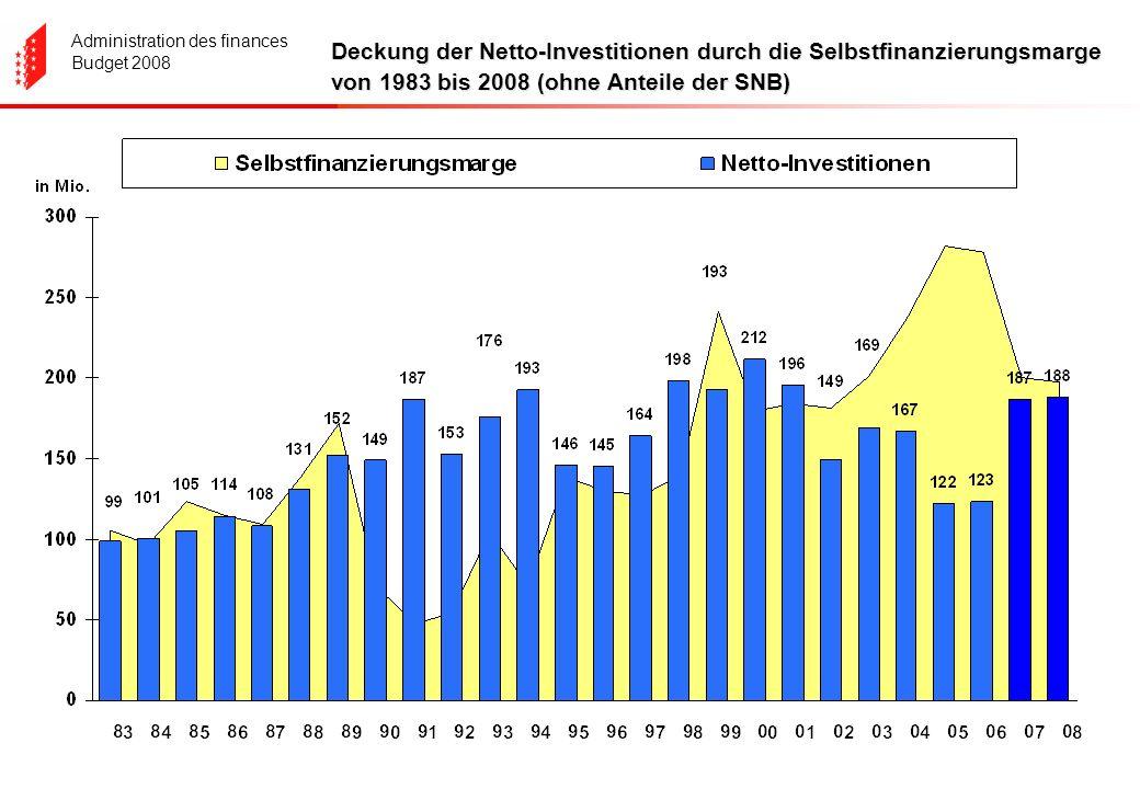 Administration des finances Budget 2008 Deckung der Netto-Investitionen durch die Selbstfinanzierungsmarge von 1983 bis 2008 (ohne Anteile der SNB)