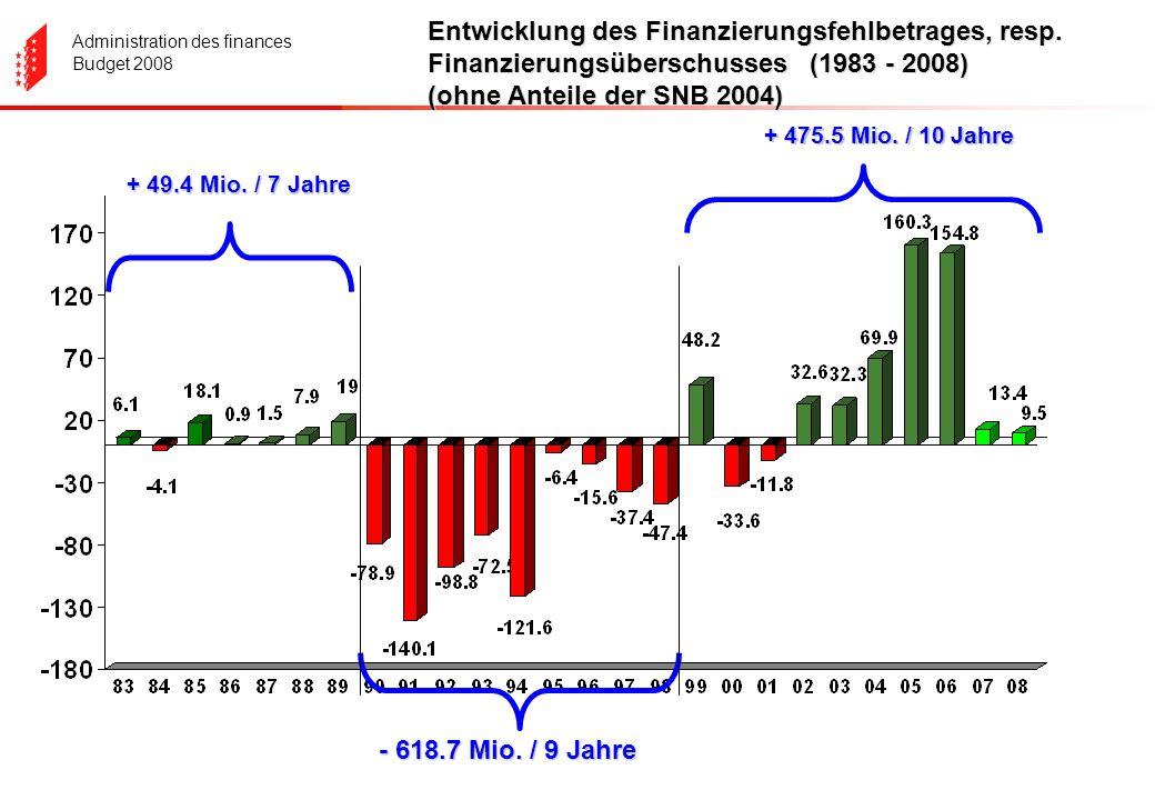 Administration des finances Budget 2008 Entwicklung des Finanzierungsfehlbetrages, resp. Finanzierungsüberschusses (1983 - 2008) (ohne Anteile der SNB