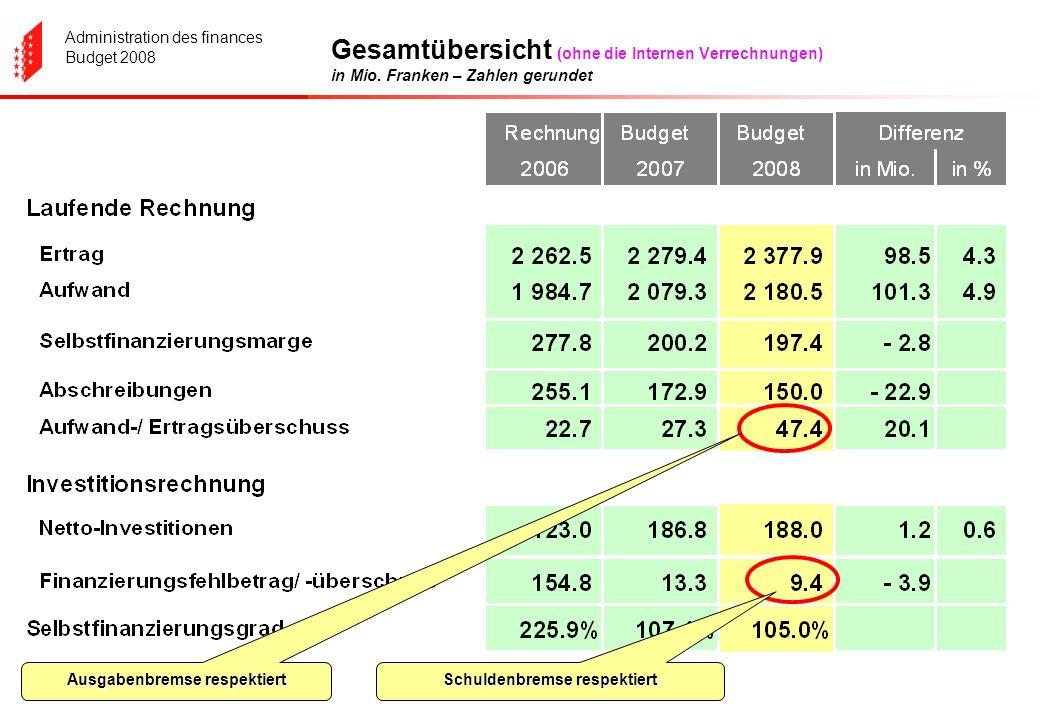 Administration des finances Budget 2008 Gesamtübersicht (ohne die Internen Verrechnungen) in Mio. Franken – Zahlen gerundet Ausgabenbremse respektiert