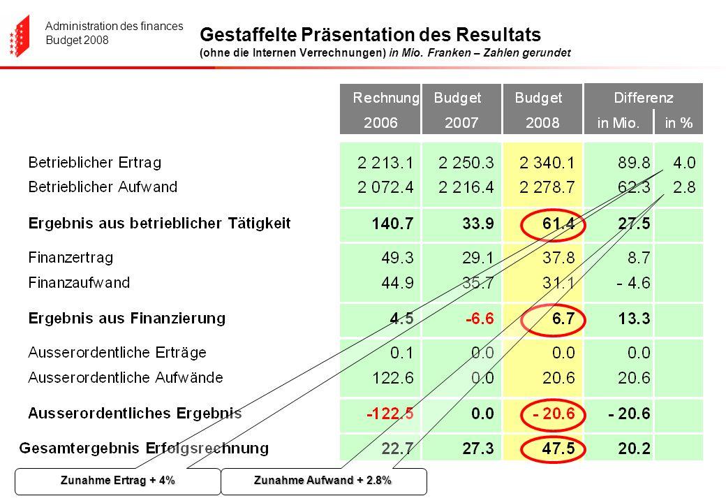 Administration des finances Budget 2008 Gestaffelte Präsentation des Resultats (ohne die Internen Verrechnungen) in Mio. Franken – Zahlen gerundet Zun