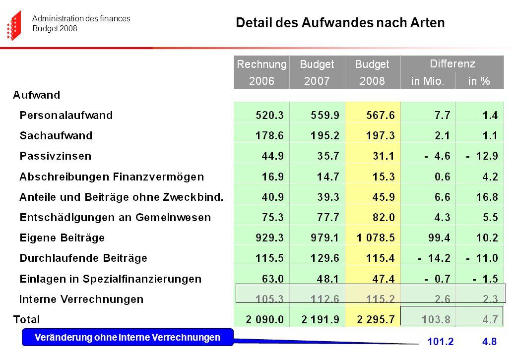 Administration des finances Budget 2008 Detail des Aufwandes nach Arten 101.24.8 Veränderung ohne Interne Verrechnungen