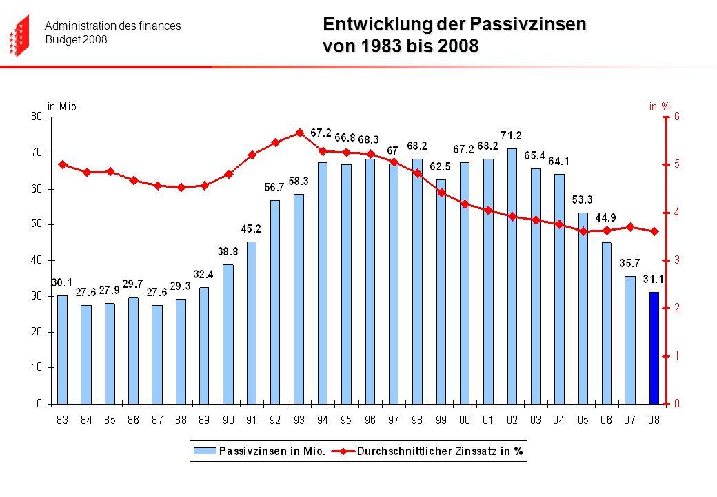Administration des finances Budget 2008 Entwicklung der Passivzinsen von 1983 bis 2008