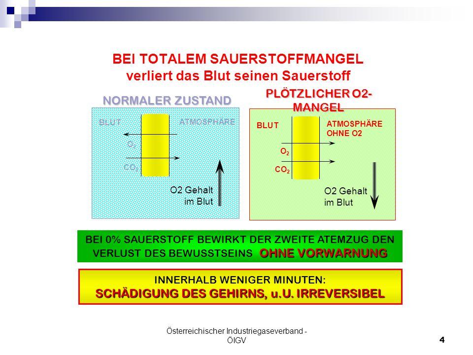 Österreichischer Industriegaseverband - ÖIGV4 BEI TOTALEM SAUERSTOFFMANGEL verliert das Blut seinen Sauerstoff BEI 0% SAUERSTOFF BEWIRKT DER ZWEITE AT