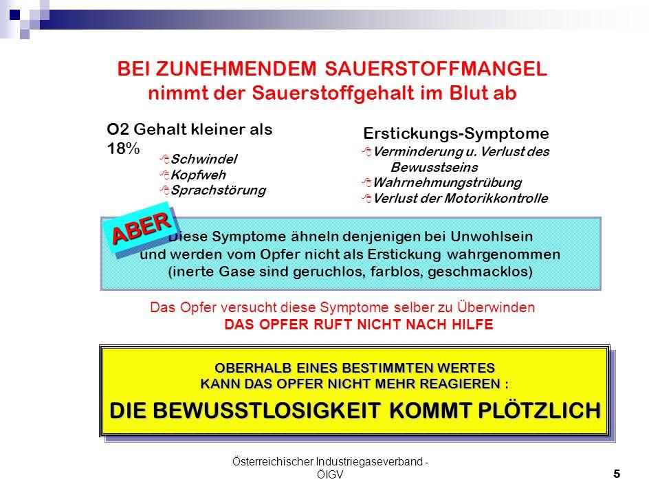 Österreichischer Industriegaseverband - ÖIGV5 BEI ZUNEHMENDEM SAUERSTOFFMANGEL nimmt der Sauerstoffgehalt im Blut ab O2 Gehalt kleiner als 18% 8 Schwi