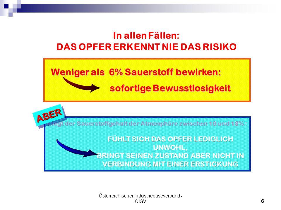Österreichischer Industriegaseverband - ÖIGV6 Weniger als 6% Sauerstoff bewirken: Weniger als 6% Sauerstoff bewirken: sofortige Bewusstlosigkeit sofor