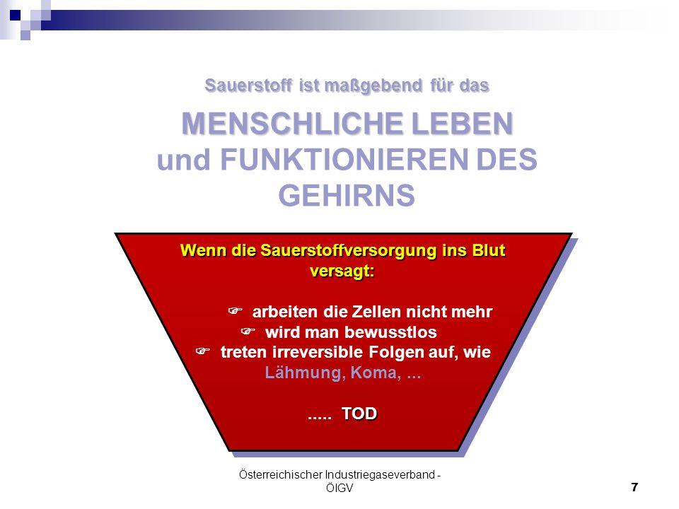 Österreichischer Industriegaseverband - ÖIGV7 Wenn die Sauerstoffversorgung ins Blut versagt: arbeiten die Zellen nicht mehr wird man bewusstlos TOD t