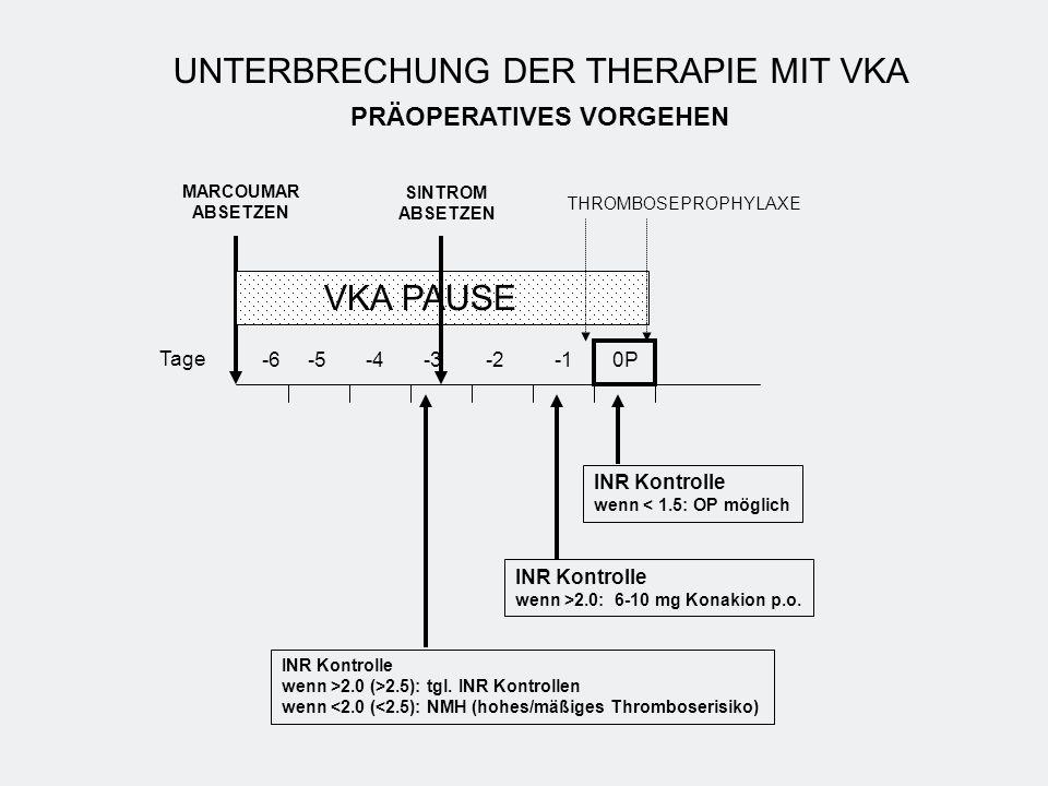 -6 -5 -4 -3 -2 -1 0P VKA PAUSE MARCOUMAR ABSETZEN INR Kontrolle wenn >2.0 (>2.5): tgl. INR Kontrollen wenn <2.0 (<2.5): NMH (hohes/mäßiges Thromboseri