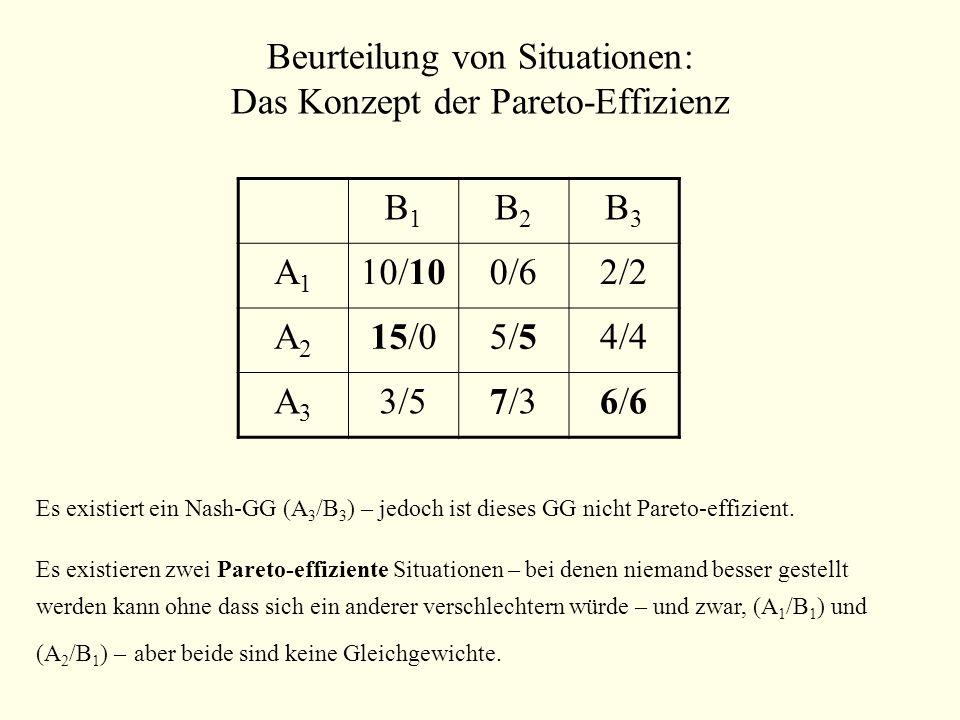 Beurteilung von Situationen: Das Konzept der Pareto-Effizienz B1B1 B2B2 B3B3 A1A1 10/100/62/2 A2A2 15/05/54/4 A3A3 3/57/36/66/6 Es existiert ein Nash-