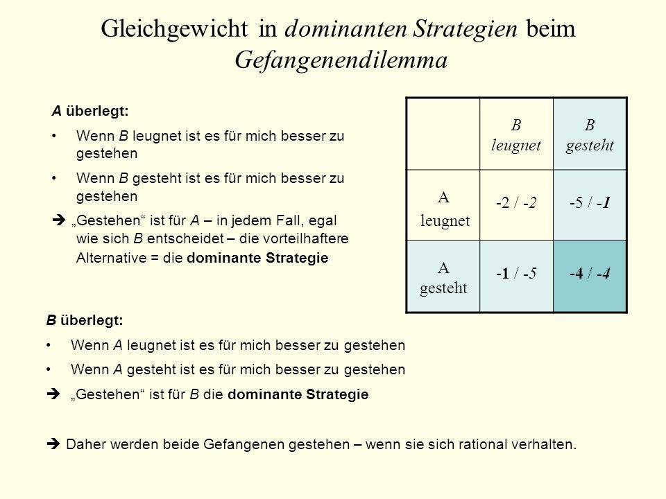Gleichgewicht in dominanten Strategien beim Gefangenendilemma B leugnet B gesteht A leugnet -2 / -2-5 / -1 A gesteht -1 / -5-4 / -4 A überlegt: Wenn B