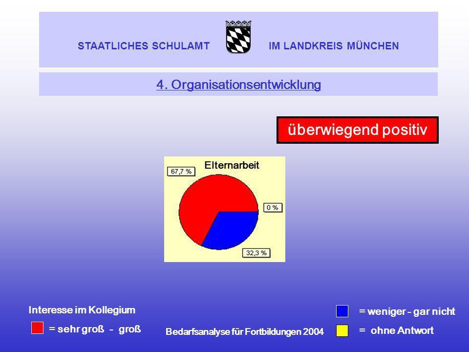 STAATLICHES SCHULAMT IM LANDKREIS MÜNCHEN Bedarfsanalyse für Fortbildungen 2004 4. Organisationsentwicklung = weniger - gar nicht = ohne Antwort Inter
