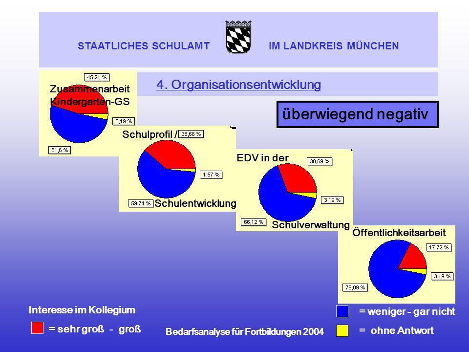 STAATLICHES SCHULAMT IM LANDKREIS MÜNCHEN Bedarfsanalyse für Fortbildungen 2004 4. Organisationsentwicklung Zusammenarbeit Kindergarten-GS Schulprofil