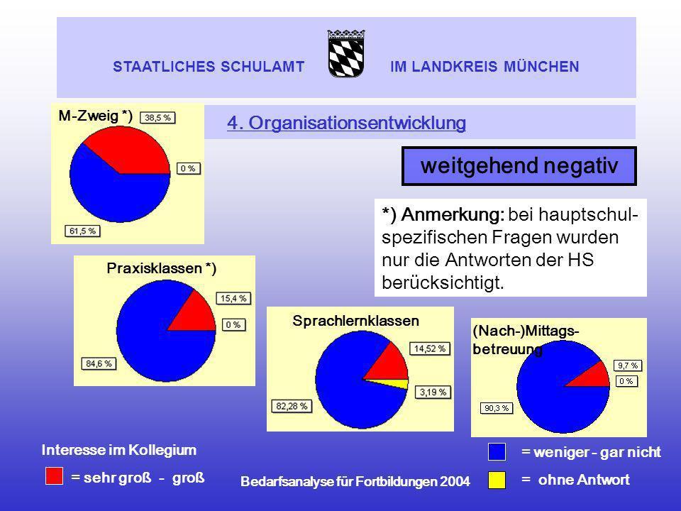 STAATLICHES SCHULAMT IM LANDKREIS MÜNCHEN Bedarfsanalyse für Fortbildungen 2004 4. Organisationsentwicklung Sprachlernklassen weitgehend negativ (Nach