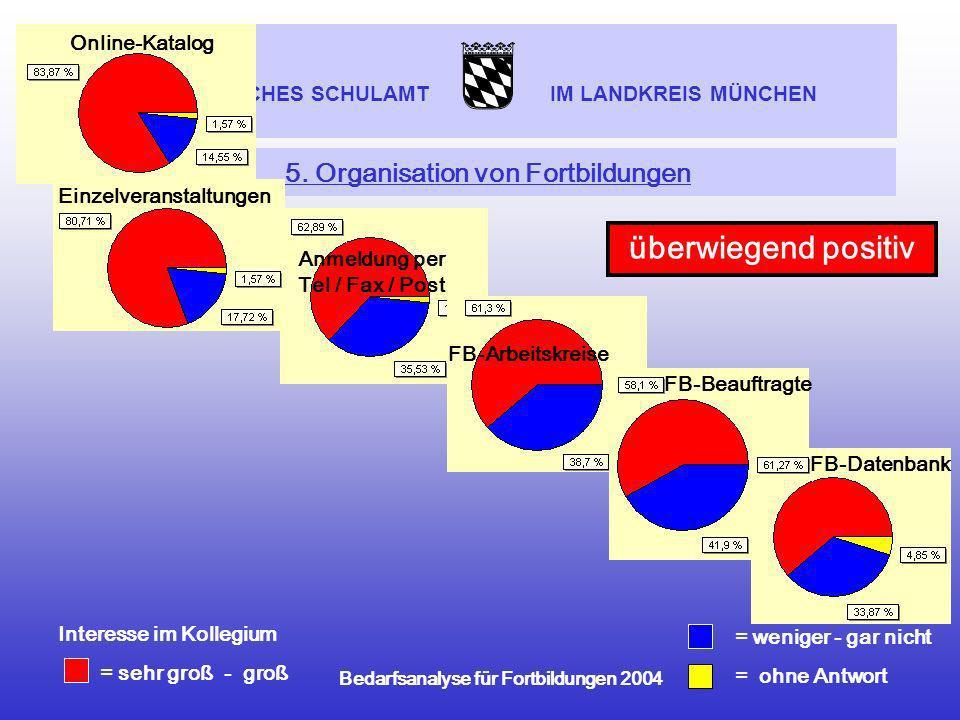 STAATLICHES SCHULAMT IM LANDKREIS MÜNCHEN Bedarfsanalyse für Fortbildungen 2004 5. Organisation von Fortbildungen = weniger - gar nicht = ohne Antwort