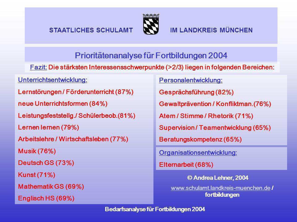 STAATLICHES SCHULAMT IM LANDKREIS MÜNCHEN Bedarfsanalyse für Fortbildungen 2004 Prioritätenanalyse für Fortbildungen 2004 STAATLICHES SCHULAMT IM LAND