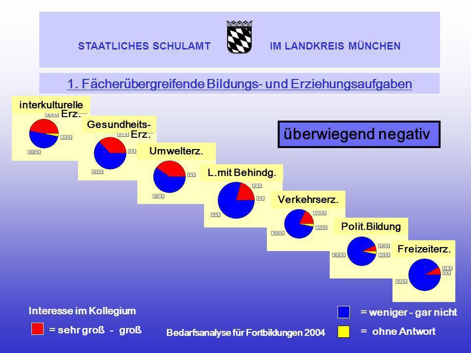 STAATLICHES SCHULAMT IM LANDKREIS MÜNCHEN Bedarfsanalyse für Fortbildungen 2004 1. Fächerübergreifende Bildungs- und Erziehungsaufgaben = weniger - ga