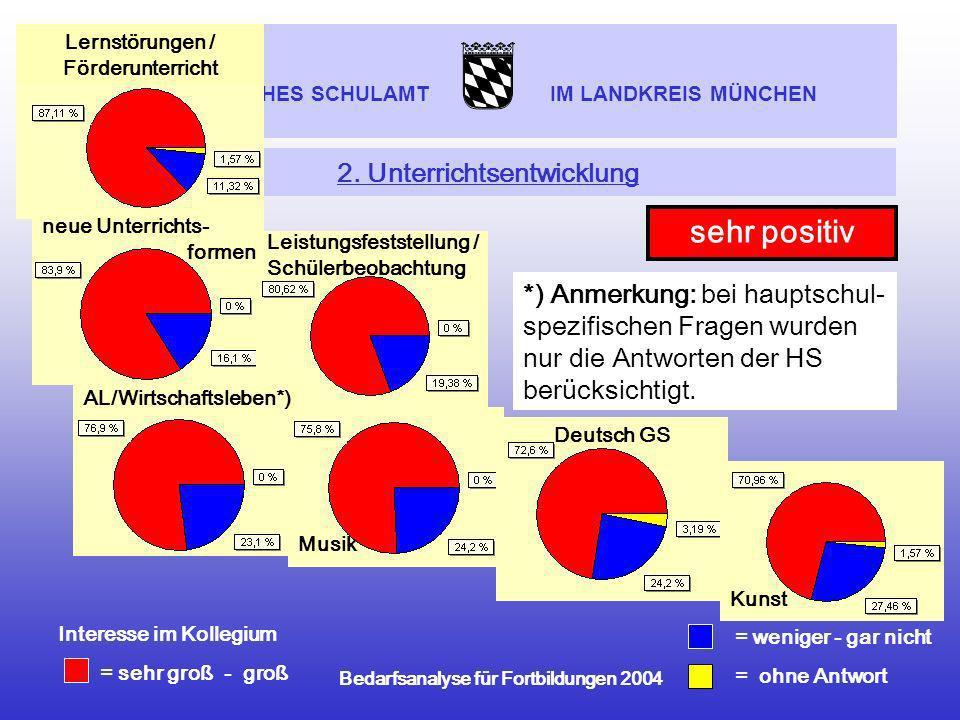 STAATLICHES SCHULAMT IM LANDKREIS MÜNCHEN Bedarfsanalyse für Fortbildungen 2004 Musik 2. Unterrichtsentwicklung = weniger - gar nicht = ohne Antwort I
