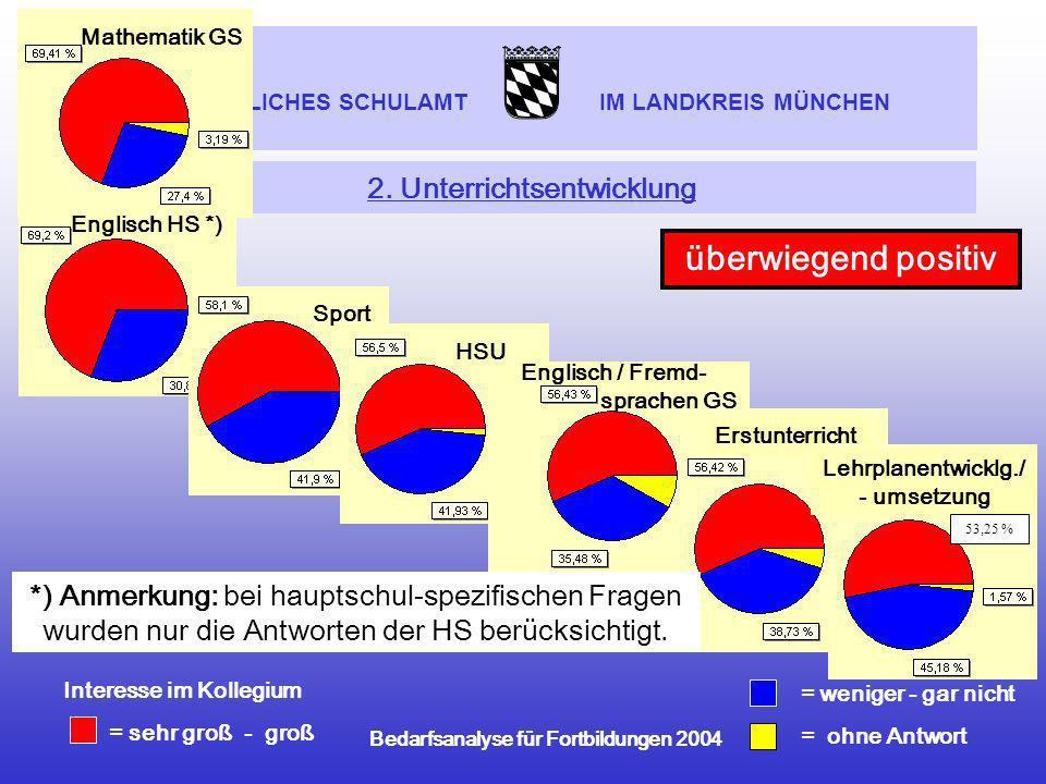 STAATLICHES SCHULAMT IM LANDKREIS MÜNCHEN Bedarfsanalyse für Fortbildungen 2004 2. Unterrichtsentwicklung Mathematik GS Englisch HS *) = weniger - gar