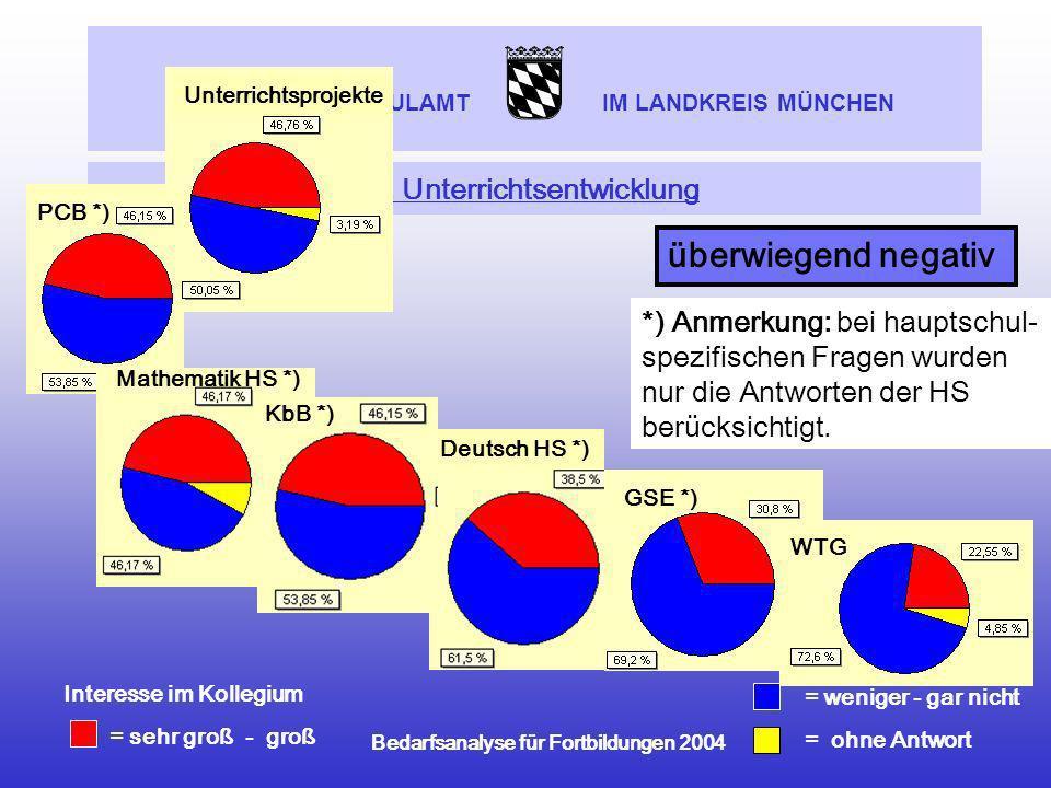 STAATLICHES SCHULAMT IM LANDKREIS MÜNCHEN Bedarfsanalyse für Fortbildungen 2004 2. Unterrichtsentwicklung = weniger - gar nicht = ohne Antwort Interes