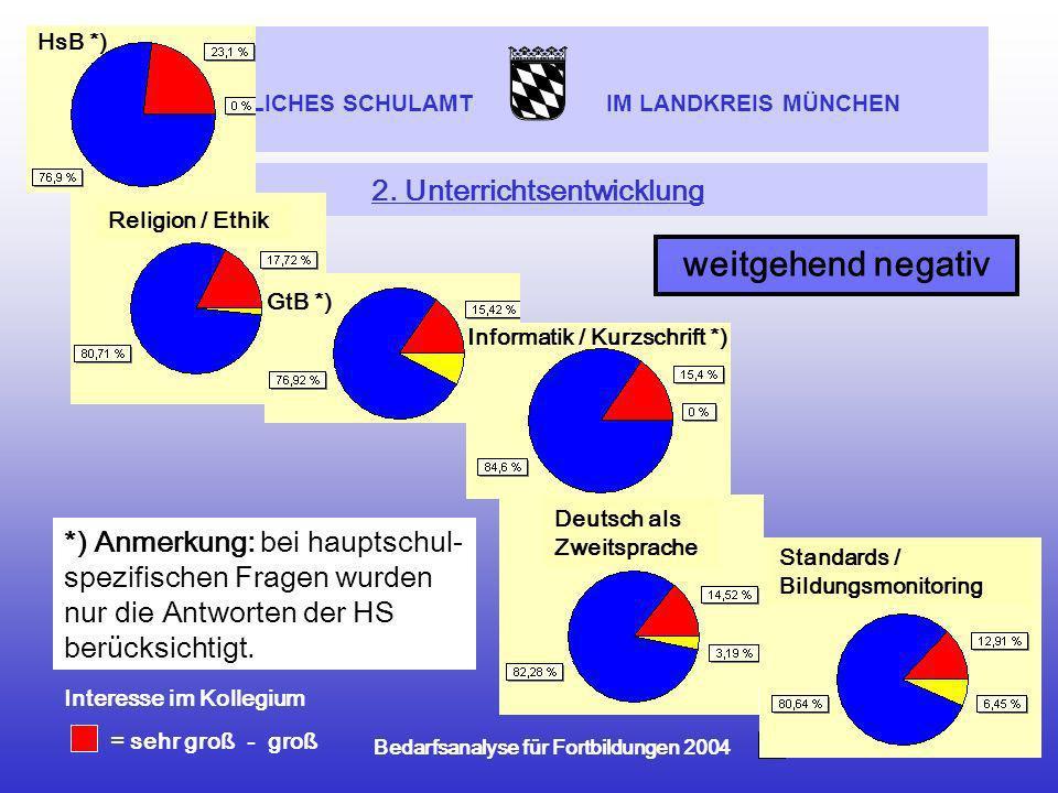 STAATLICHES SCHULAMT IM LANDKREIS MÜNCHEN Bedarfsanalyse für Fortbildungen 2004 2. Unterrichtsentwicklung weitgehend negativ Deutsch als Zweitsprache