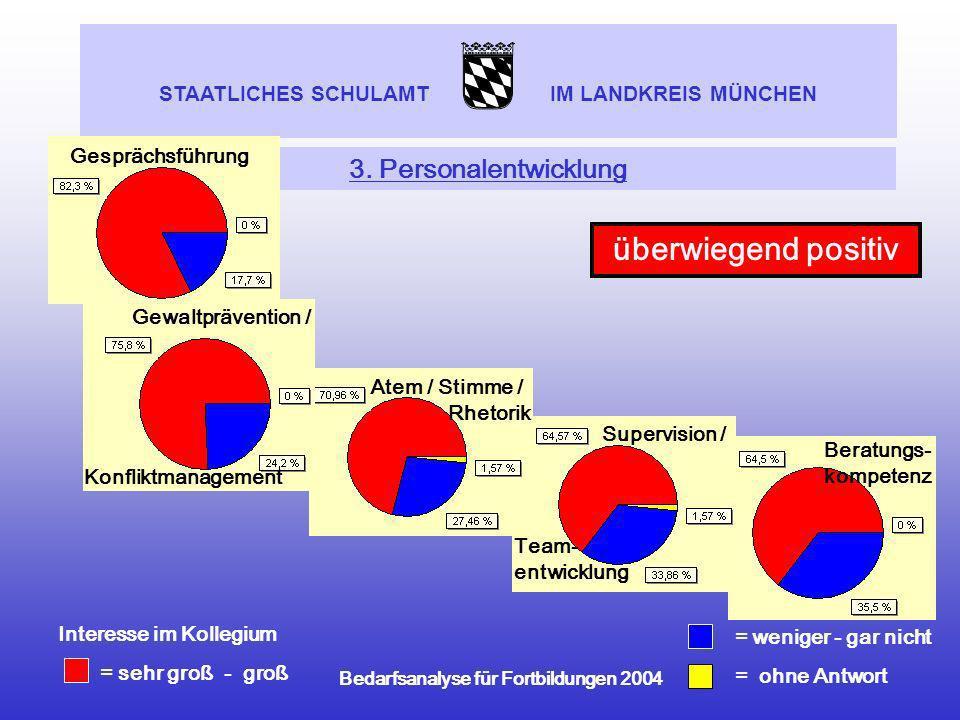 STAATLICHES SCHULAMT IM LANDKREIS MÜNCHEN Bedarfsanalyse für Fortbildungen 2004 Beratungs- kompetenz 3. Personalentwicklung = weniger - gar nicht = oh