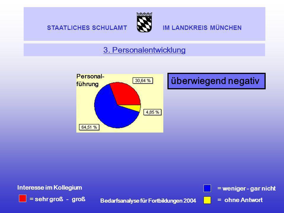 STAATLICHES SCHULAMT IM LANDKREIS MÜNCHEN Bedarfsanalyse für Fortbildungen 2004 3. Personalentwicklung = weniger - gar nicht = ohne Antwort Interesse