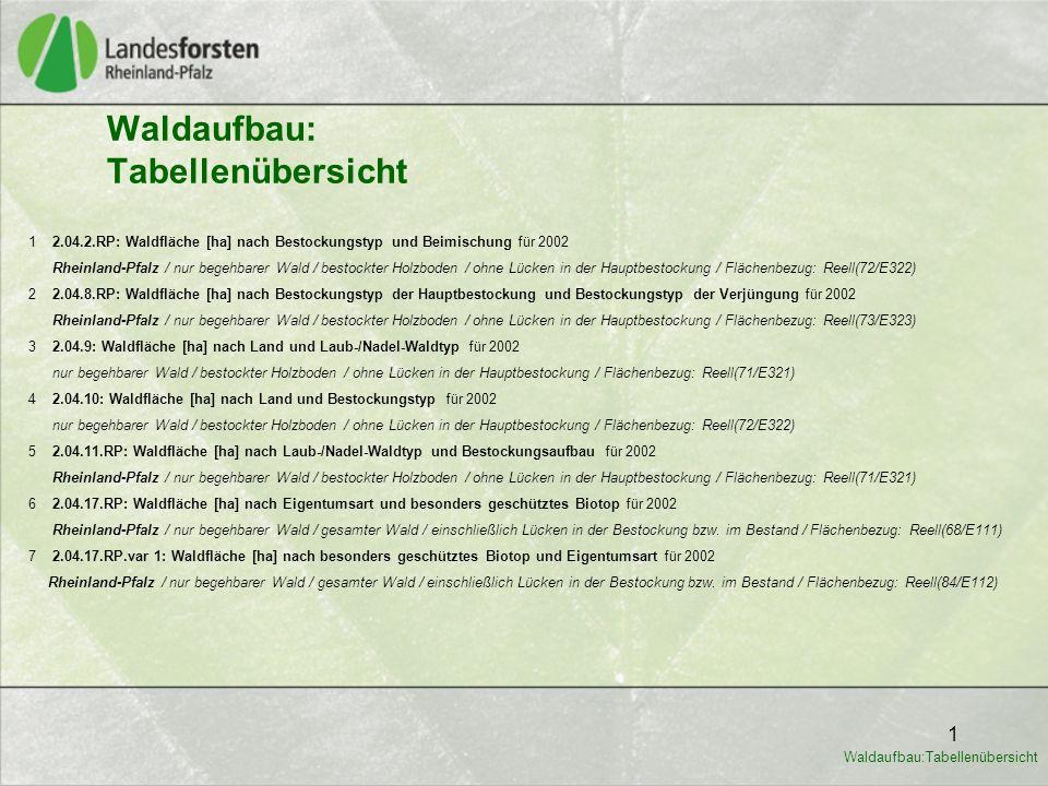1 Waldaufbau: Tabellenübersicht 1 2.04.2.RP: Waldfläche [ha] nach Bestockungstyp und Beimischung für 2002 Rheinland-Pfalz / nur begehbarer Wald / best